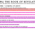 UNLOCKING THE RAPTURE AND COMING OF JESUS