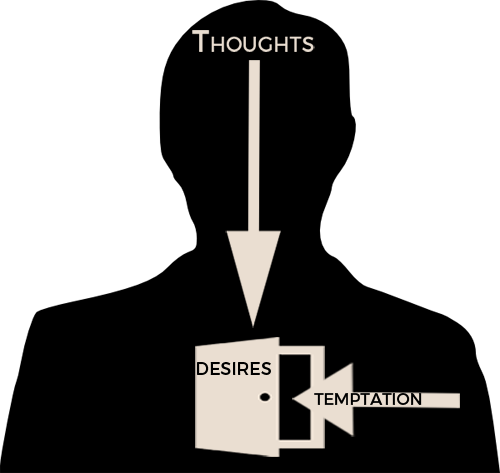 thoughts desires and temptation