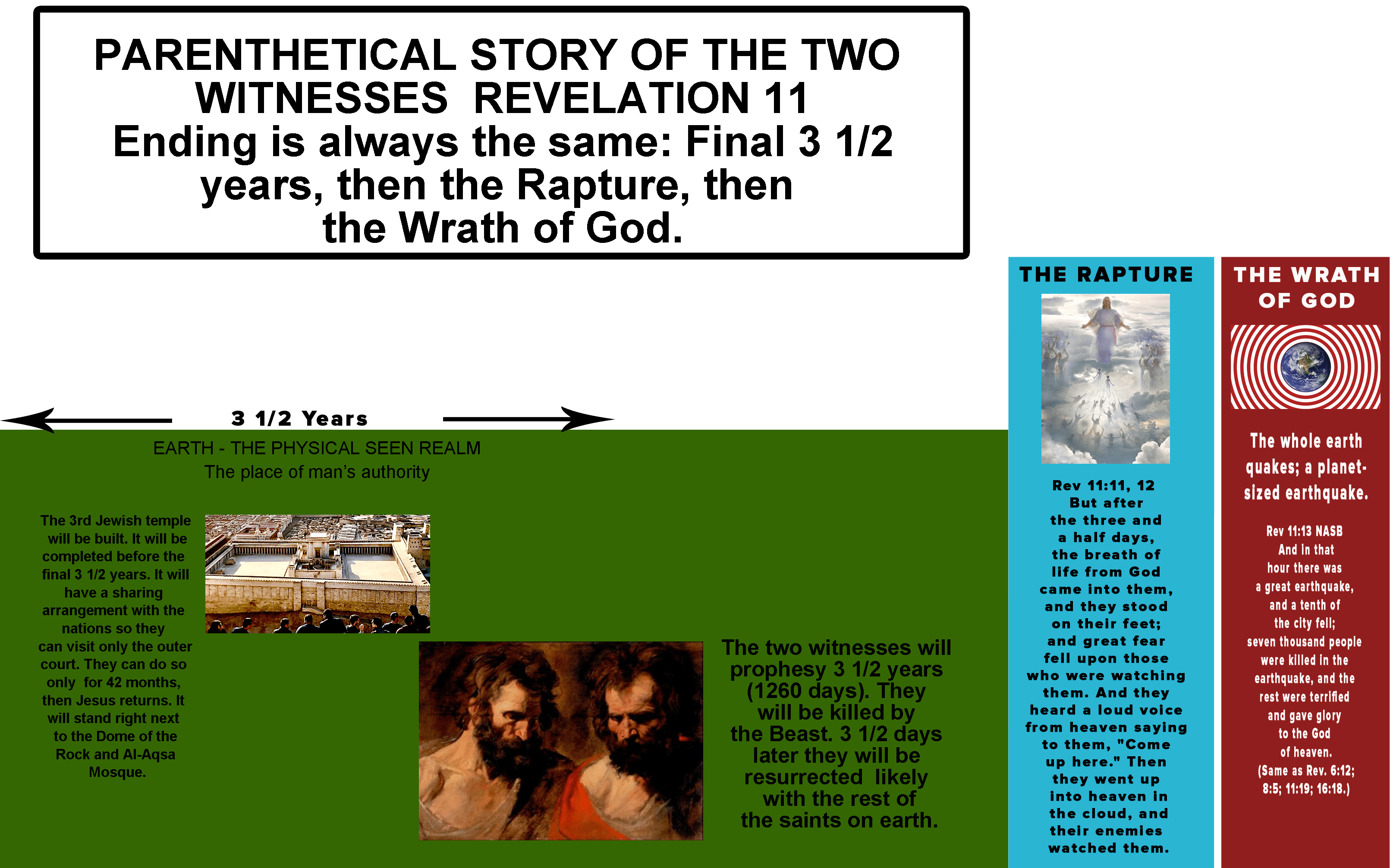 Revelation 11 Parenthetical account of Two Witnesses