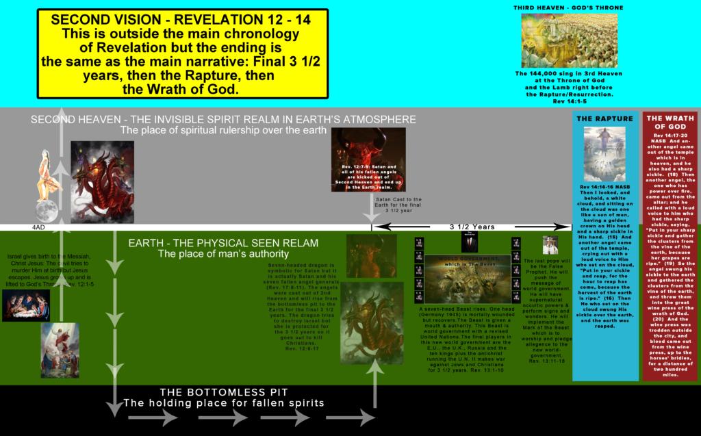 REVELATION 12-14 VISION OF WORLD GOVERNMENT ANTICHRIST