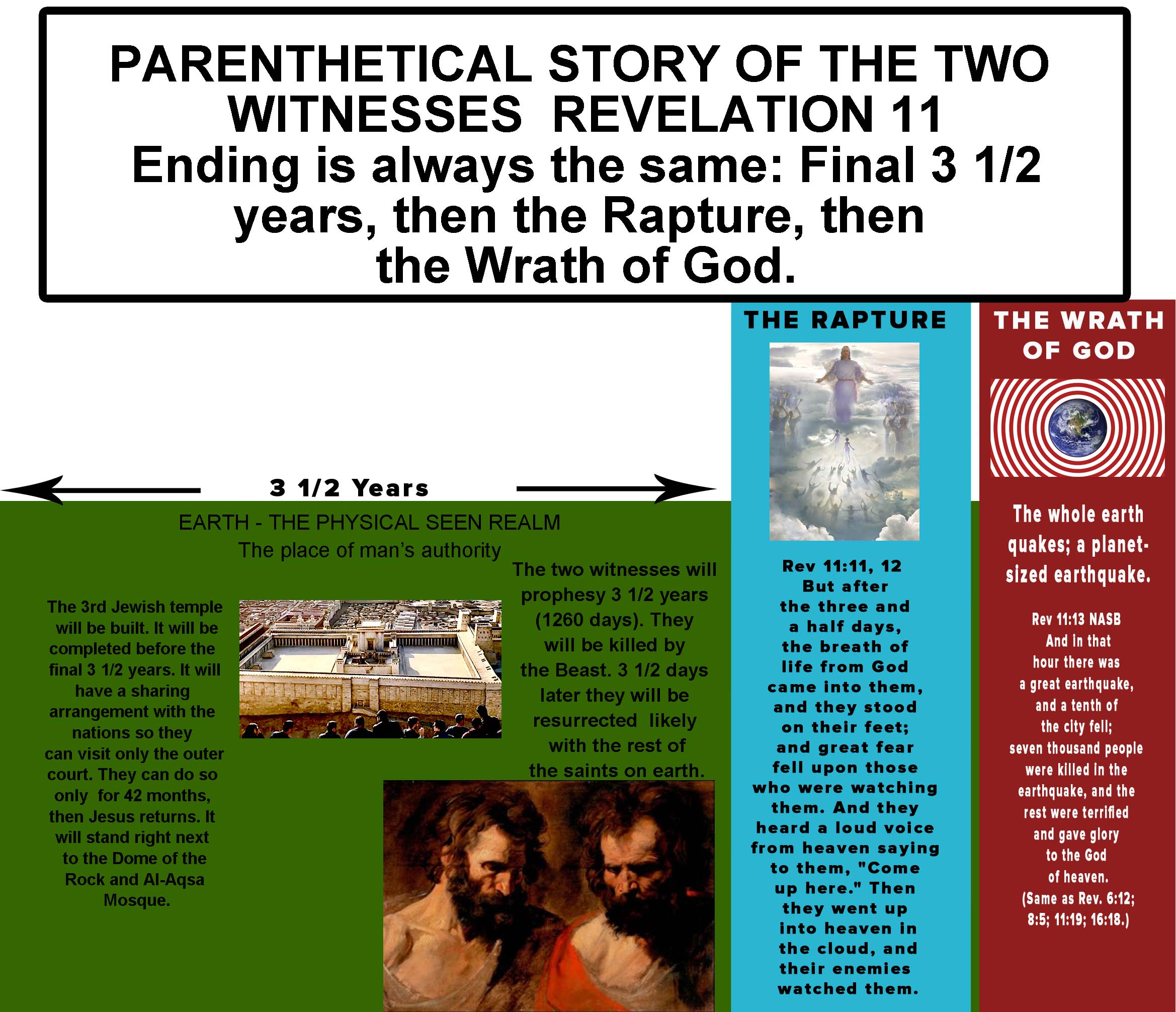 Revelation 11 the two witnesses chart graphic