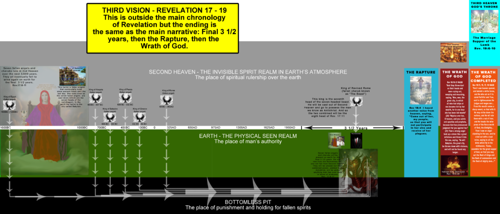 REVELATION 17 - 19 seven headed dragon and pope